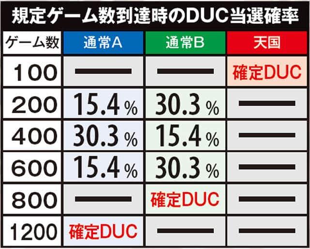 パチスロロリポップチェーンソーの規定ゲーム数到達時のDUC当選確率の一覧表