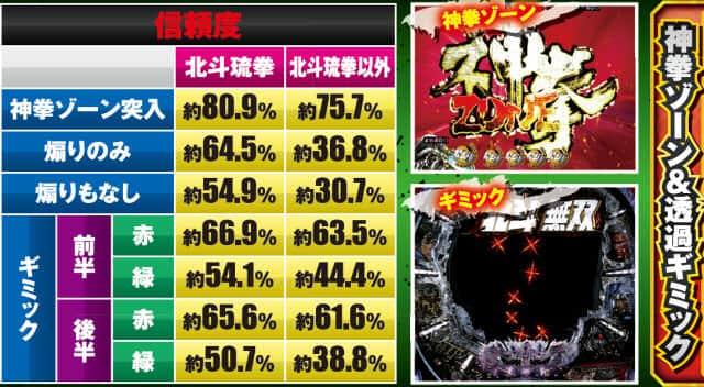 真・北斗無双219Ver.の決戦系チャンスアップ信頼度の一覧表