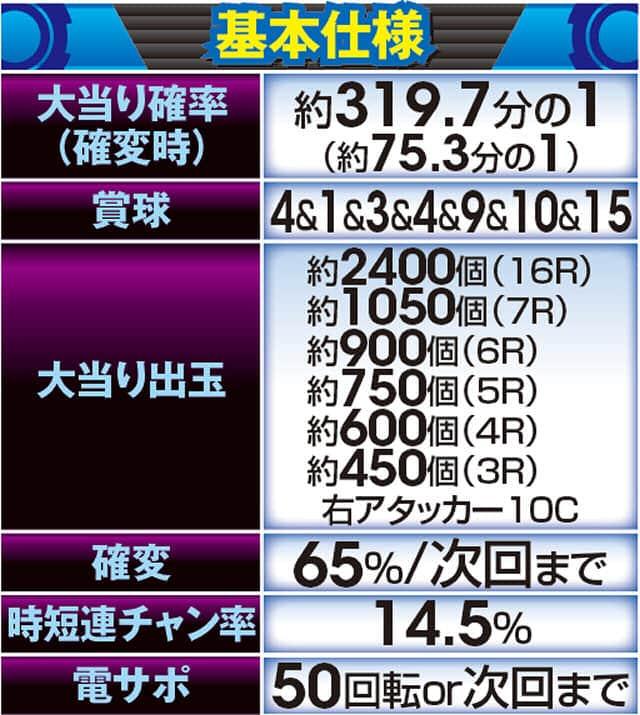 CR ぱちんこGANTZの基本仕様の一覧表