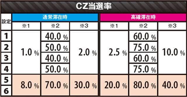 マジンガーZのCZ当選率の紹介