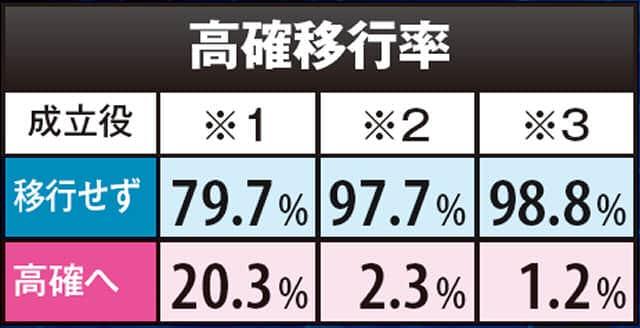 パチスロ マジンガーZの高確移行率の一覧表