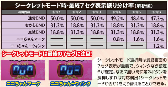 スーパー海物語IN沖縄2のシークレットモード時・最終7セグ表示振り分け率の紹介