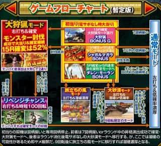 サミー株式会社 ぱちんこCRモンスターハンター4 ゲームフロー