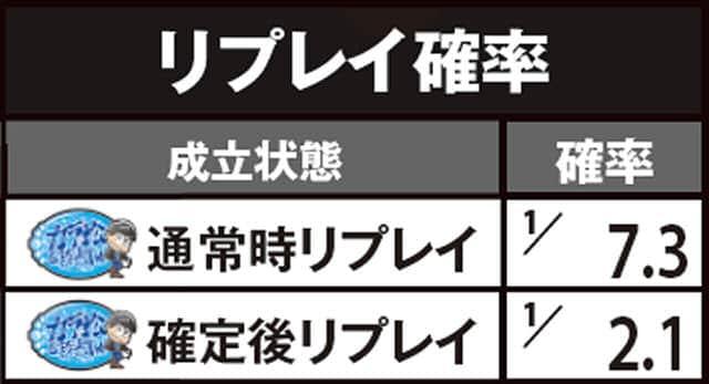 パチスロ おそ松さんのリプレイ確率の紹介