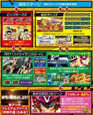 株式会社オリンピア TVアニメーション 弱虫ペダル ゲームフロー