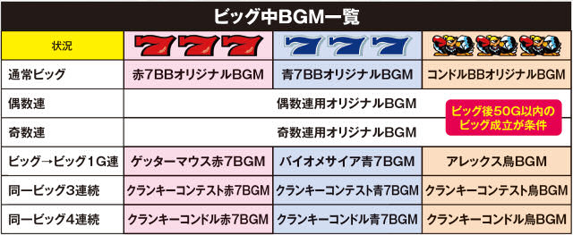 クランキーセレブレーションのビッグ中BGM一覧の紹介