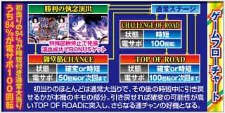 株式会社平和 CR TVアニメーション 弱虫ペダル ゲームフロー