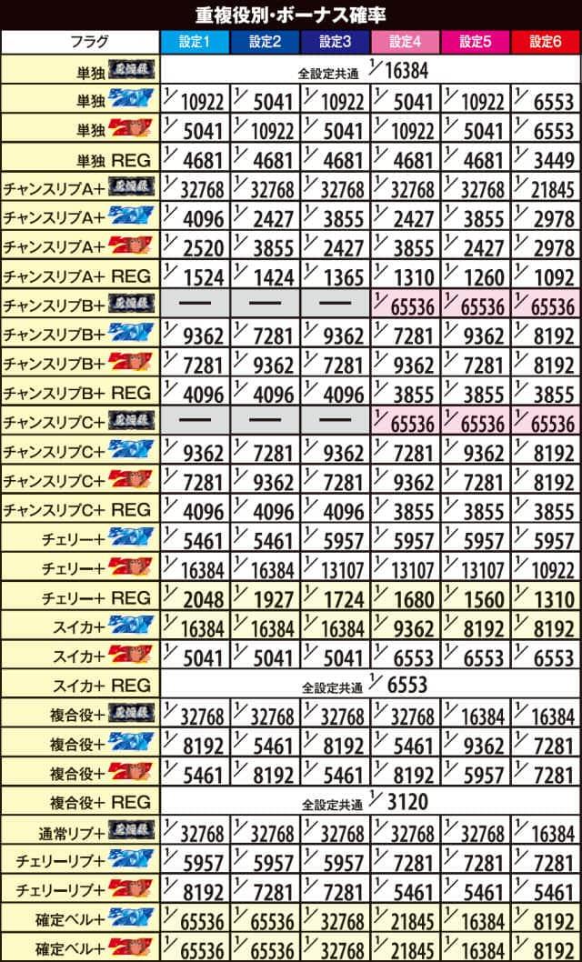薄桜鬼蒼焔録の重複役別ボーナス確率の紹介
