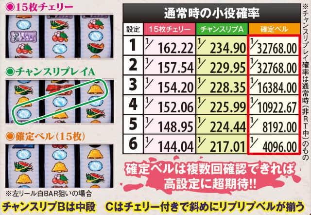 薄桜鬼蒼焔録の通常時の小役確率の紹介