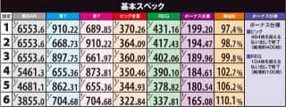 株式会社ディ・ライト パチスロ薄桜鬼蒼焔録 機械割