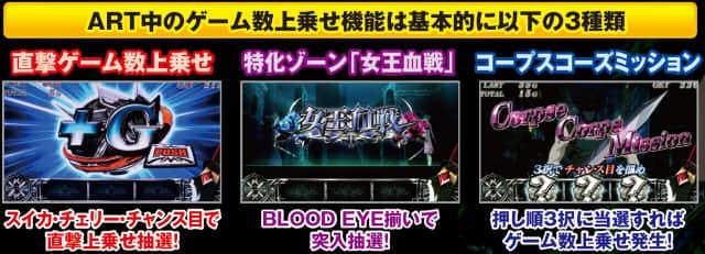 パチスロ BLOOD+ 二人の女王のART「BLOOD CHANCE+」の紹介