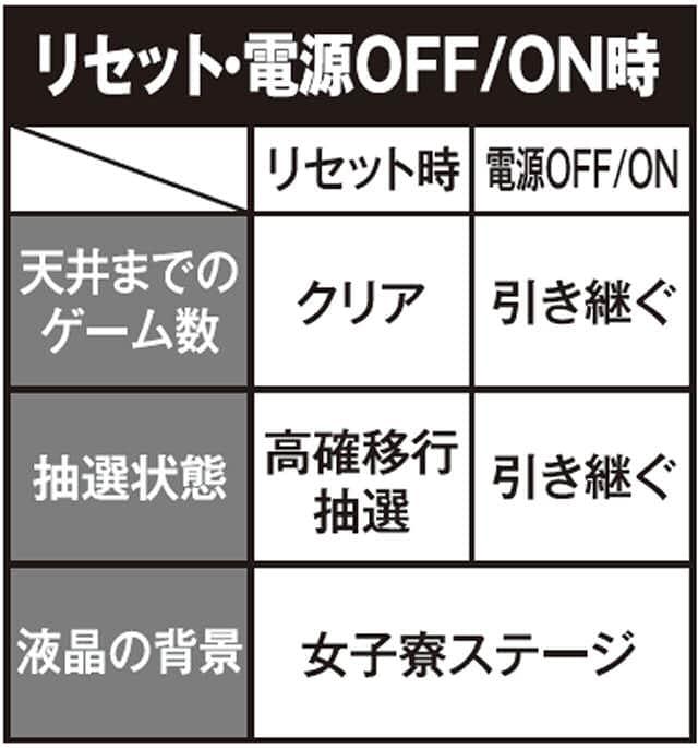 防空少女ラブキューレのリセット・電源OFF/ON時の紹介
