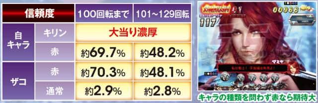 ぱちんこCR真・北斗無双のインフォメーション予告の信頼度一覧