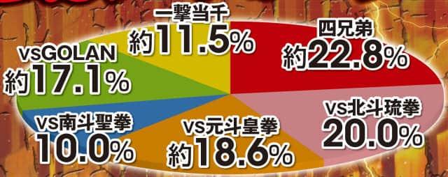 ぱちんこCR真・北斗無双のリーチ関連分析数値の表