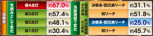 ぱちんこCR真・北斗無双の保留変化の信頼度一覧