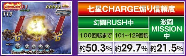 ぱちんこCR真・北斗無双の七星CHARGE信頼度の表