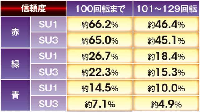 ぱちんこCR真・北斗無双のCV煽り予告の信頼度表