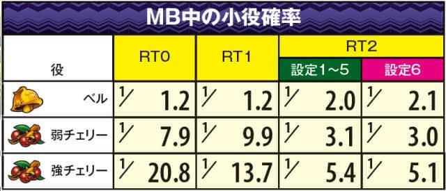 モンスターハンター狂竜戦線のMB中の小役確率の紹介