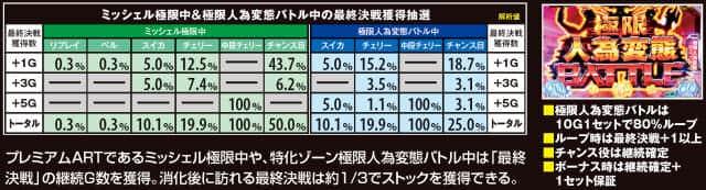 ぱちスロ テラフォーマーズの極限人為変態バトル&ミッシェル極限中の解析値の紹介