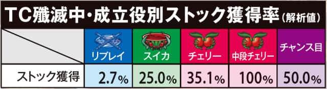 ぱちスロ テラフォーマーズのTC殲滅中成立役別ストック獲得率の紹介