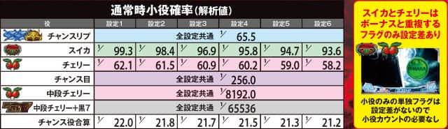 ぱちスロテラフォーマーズの通常時小役確率の一覧表