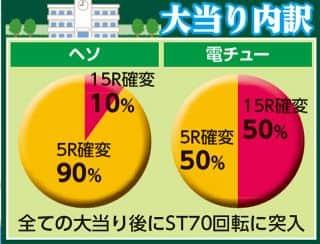 株式会社藤商事 CR マジョカマジョルナ FPWZ 大当たり内訳
