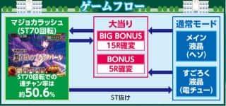 株式会社藤商事 CR マジョカマジョルナ FPWZ ゲームフロー