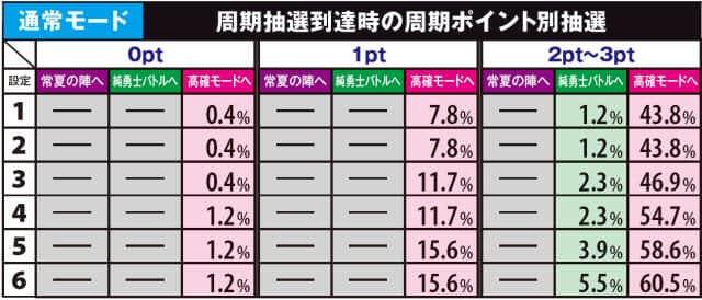 真田純勇士 ラブストライクの通常モード・周期抽選到達時の周期ポイント別抽選の一覧表