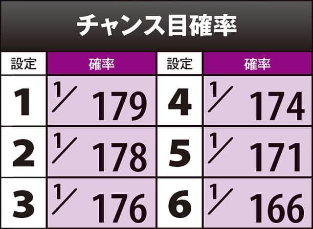 真田純勇士 ラブストライクのチャンス目確率の一覧表