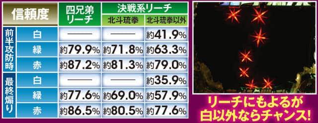 真・北斗無双 夢幻闘乱の七星ギミックの紹介