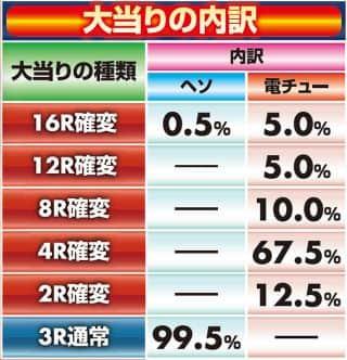 サミー株式会社 ぱちんこCR真・北斗無双 夢幻闘乱 大当たり内訳