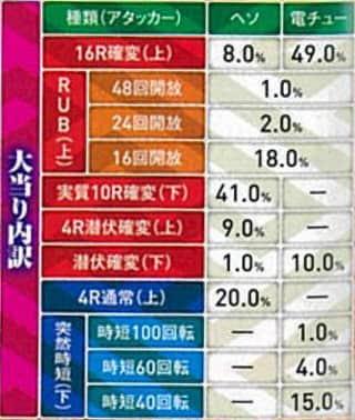 株式会社ニューギン CR花の慶次~焔 L2-V(VX) 大当たり内訳