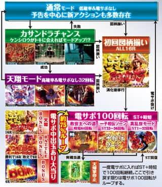 サミー株式会社 ぱちんこCR北斗の拳6天翔百裂 ゲームフロー