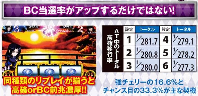 バジリスク~甲賀忍法帖~絆のAT中のトータル高確移行率の一覧