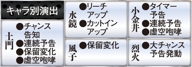 CR烈火の炎2の火影チャージのキャラ別演出の紹介