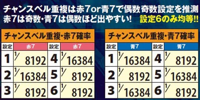 SLOTスターオーシャン4のチャンスベル重複・赤7確率 チャンスベル重複・青7確率