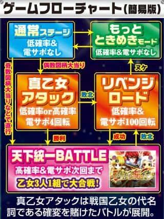 株式会社平和 CR戦国乙女~花~ ゲームフロー