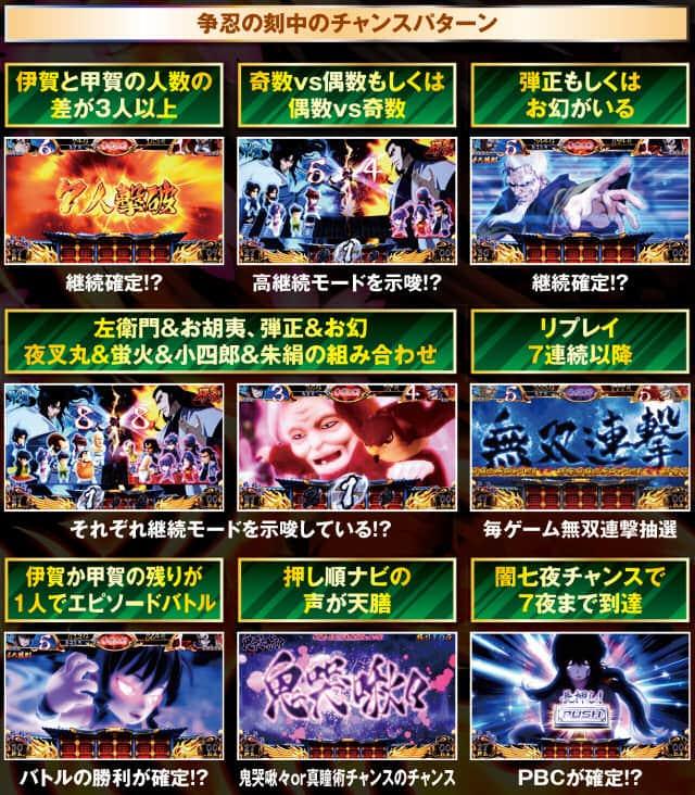 バジリスク~甲賀忍法帖~lllのART中のチャンスパターンの紹介