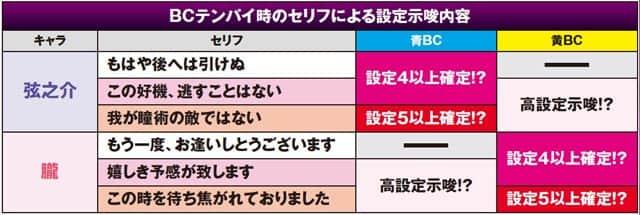 バジリスク~甲賀忍法帖~lllのBCテンパイ時のセリフによる設定示唆内容