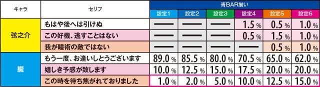 バジリスク~甲賀忍法帖~lllのBCテンパイ時のセリフの振り分けの紹介