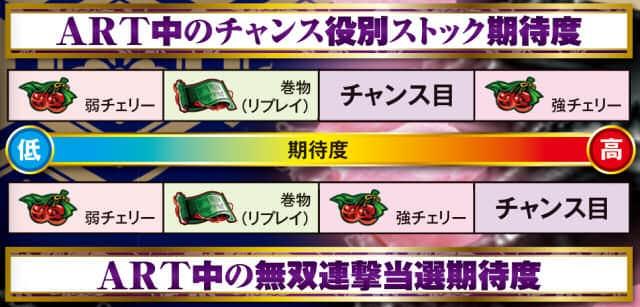 バジリスク~甲賀忍法帖~lllのART中のチャンス役別ストック期待度の紹介