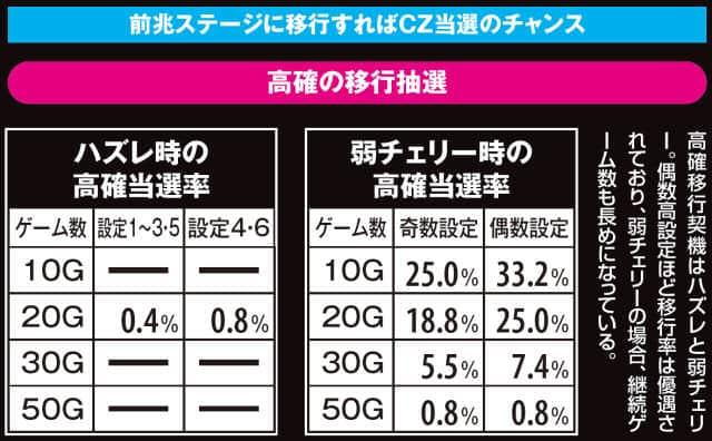 バジリスク~甲賀忍法帖~lllの周期ゲーム数の紹介