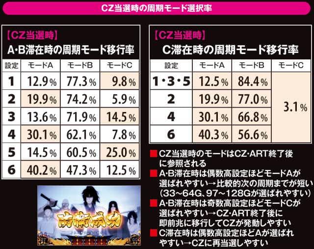 バジリスク~甲賀忍法帖~lllのCZ当選時の周期モード選択率の紹介