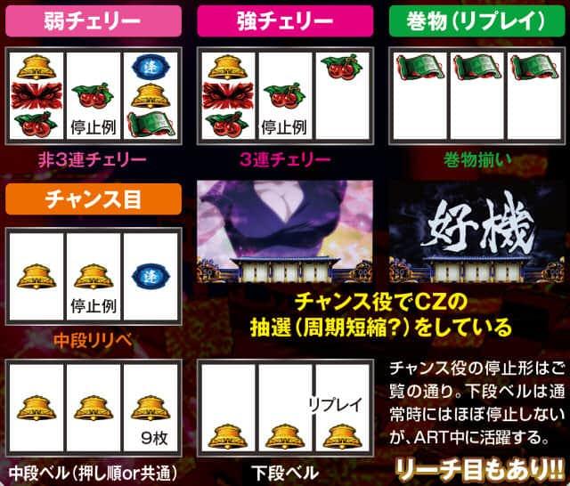バジリスク~甲賀忍法帖~lllの出目の紹介