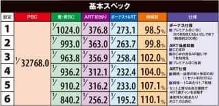 株式会社エレコ バジリスク~甲賀忍法帖~lll 機械割
