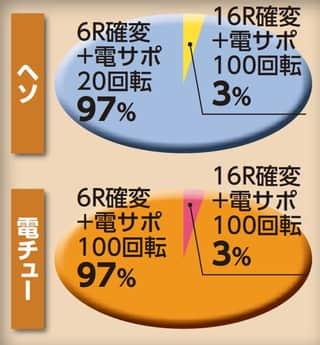 株式会社平和 CR熱響!乙女フェスティバル ファン大感謝祭LIVE 99.9ver. 大当たり内訳