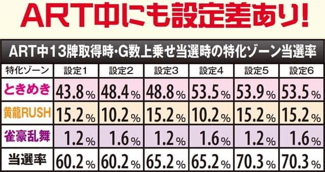 麻雀格闘倶楽部2のART中にも設定差あり!