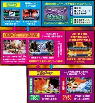 KPE株式会社 麻雀格闘倶楽部2 ゲームフロー