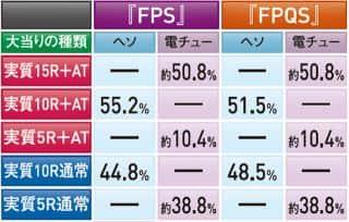 株式会社藤商事 CR Another FPS 大当たり内訳