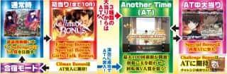 株式会社藤商事 CR Another ゲームフロー